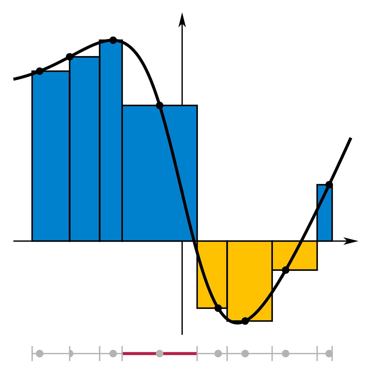 Integral_Riemann_sum